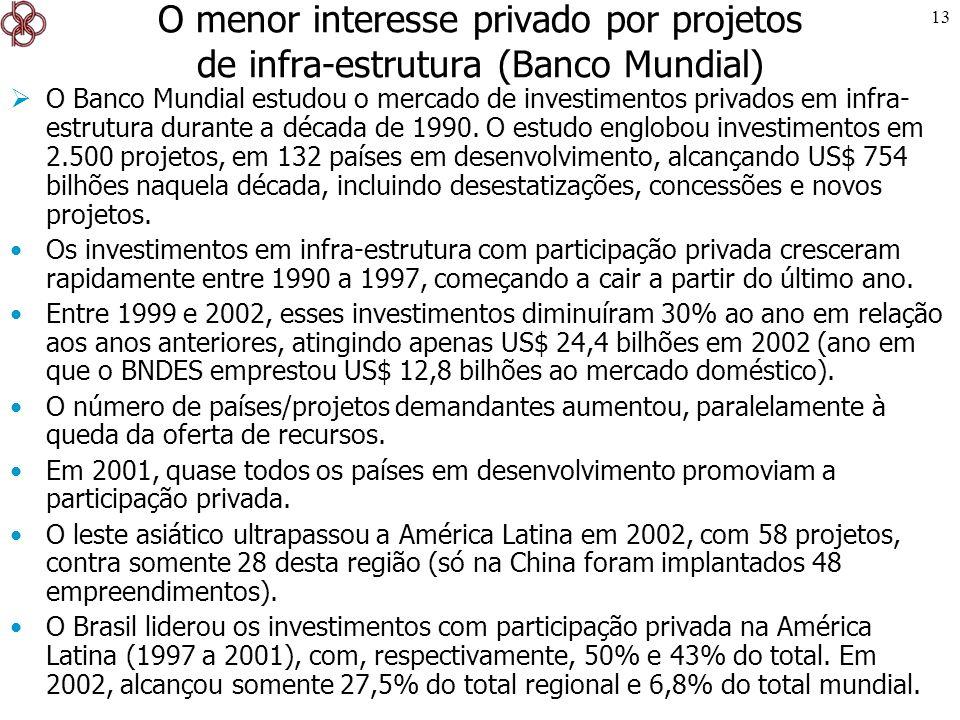 13 O menor interesse privado por projetos de infra-estrutura (Banco Mundial) O Banco Mundial estudou o mercado de investimentos privados em infra- est