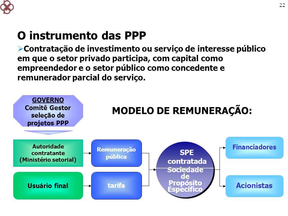 22 Autoridade contratante (Ministério setorial) Sociedade de Propósito Específico SPE contratada tarifa Remuneração pública Usuário final GOVERNO Comi