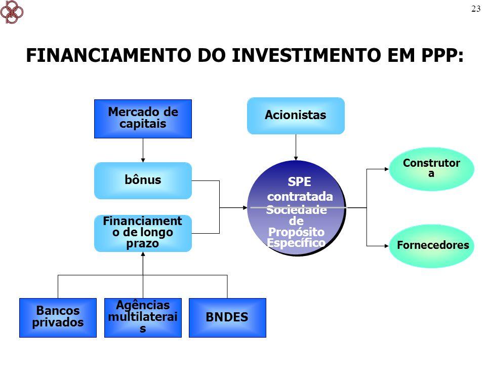23 BNDES bônus Agências multilaterai s Financiament o de longo prazo Mercado de capitais FINANCIAMENTO DO INVESTIMENTO EM PPP: Fornecedores Construtor