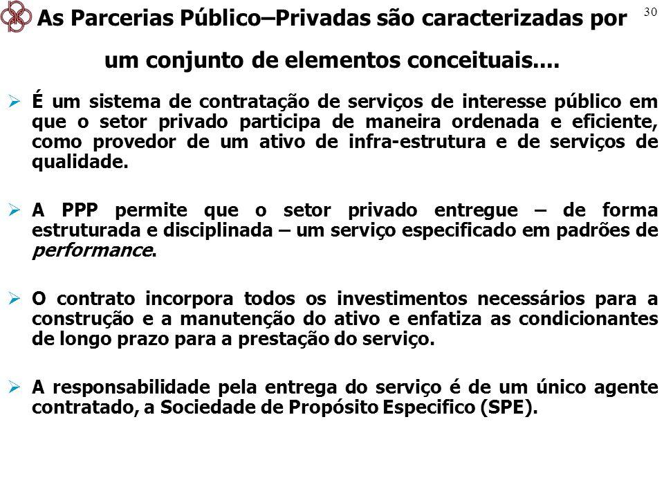 30 É um sistema de contratação de serviços de interesse público em que o setor privado participa de maneira ordenada e eficiente, como provedor de um