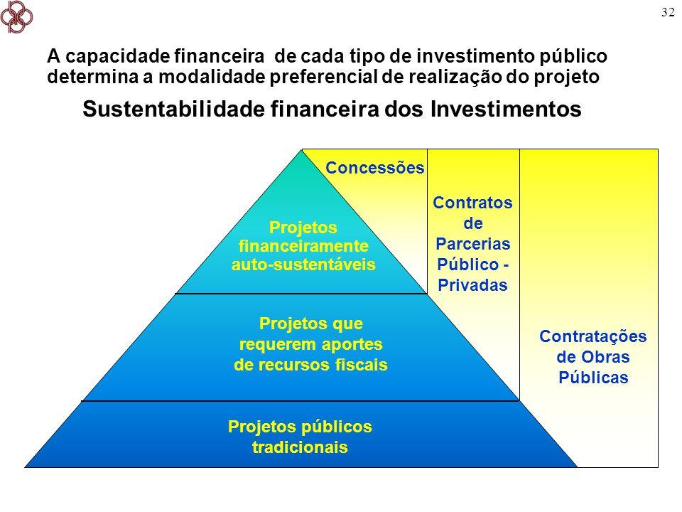 32 Contratos de Parcerias Público - Privadas A capacidade financeira de cada tipo de investimento público determina a modalidade preferencial de reali
