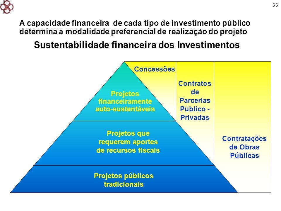 33 Contratos de Parcerias Público - Privadas A capacidade financeira de cada tipo de investimento público determina a modalidade preferencial de reali
