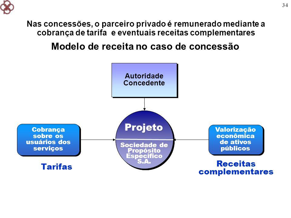 34 Modelo de receita no caso de concessão Receitas complementares Valorização econômica de ativos públicos Cobrança sobre os usuários dos serviços Soc