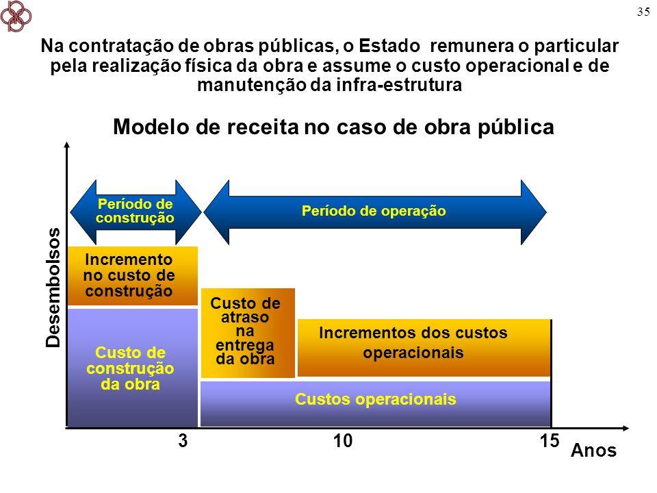35 Modelo de receita no caso de obra pública Na contratação de obras públicas, o Estado remunera o particular pela realização física da obra e assume