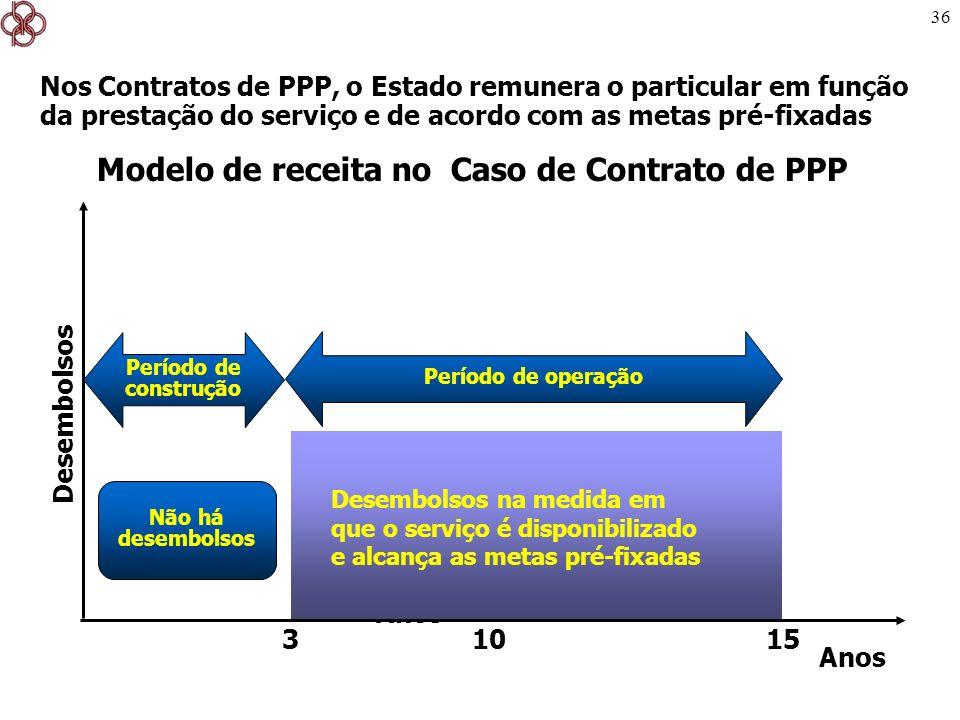 36 Modelo de receita no Caso de Contrato de PPP Nos Contratos de PPP, o Estado remunera o particular em função da prestação do serviço e de acordo com