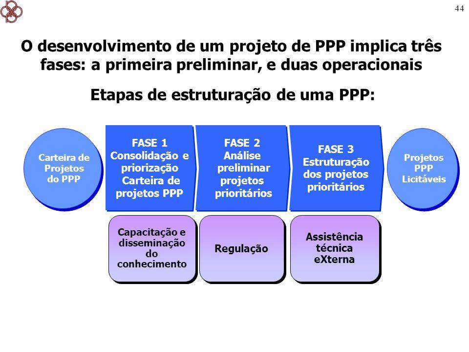 44 O desenvolvimento de um projeto de PPP implica três fases: a primeira preliminar, e duas operacionais Etapas de estruturação de uma PPP: Projetos P