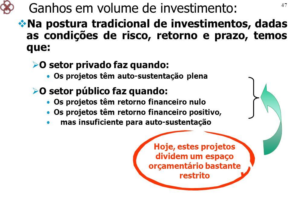 47 Ganhos em volume de investimento: Na postura tradicional de investimentos, dadas as condições de risco, retorno e prazo, temos que: O setor privado