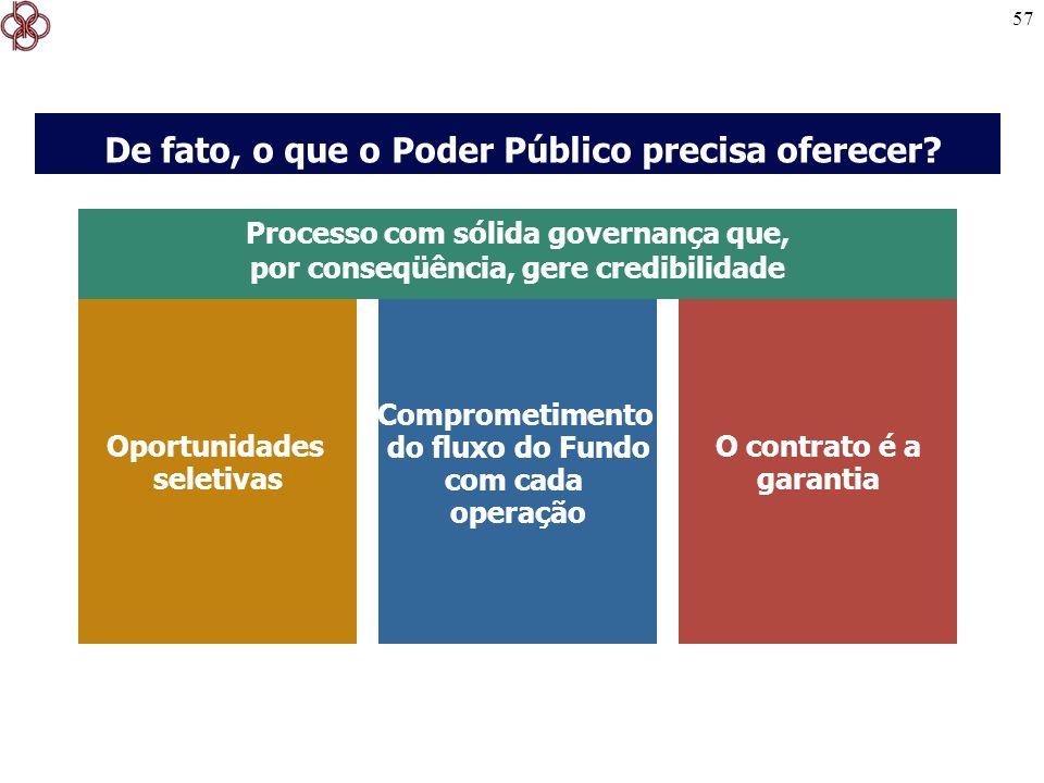 57 O contrato é a garantia Comprometimento do fluxo do Fundo com cada operação Oportunidades seletivas De fato, o que o Poder Público precisa oferecer