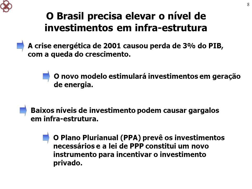 19 É fundamental elevar os investimentos em infra- estrutura Energia elétrica; Petróleo; Transportes; Comunicações; Recursos hídricos; Irrigação; etc.