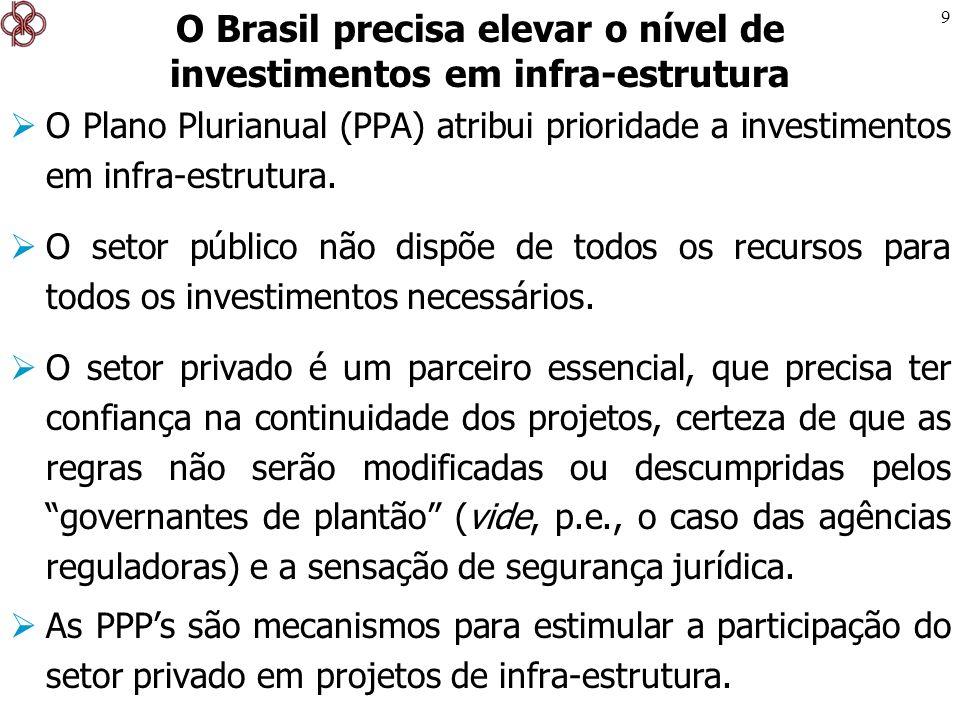 9 O Plano Plurianual (PPA) atribui prioridade a investimentos em infra-estrutura. O setor público não dispõe de todos os recursos para todos os invest