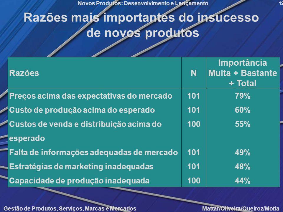 Gestão de Produtos, Serviços, Marcas e Mercados Mattar/Oliveira/Queiroz/Motta Novos Produtos: Desenvolvimento e Lançamento 12 Razões mais importantes