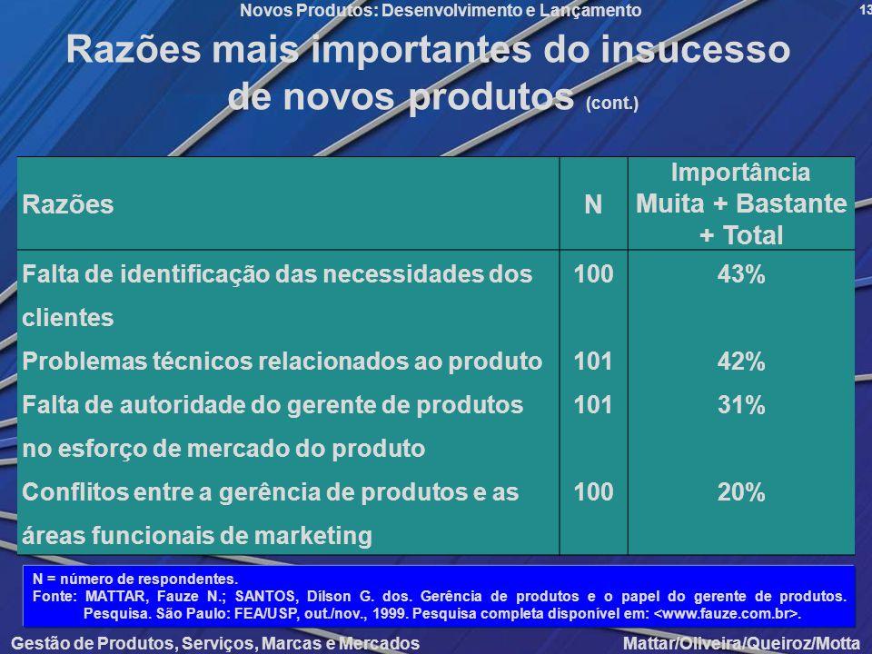 Gestão de Produtos, Serviços, Marcas e Mercados Mattar/Oliveira/Queiroz/Motta Novos Produtos: Desenvolvimento e Lançamento 13 Razões mais importantes