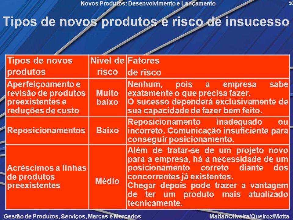 Gestão de Produtos, Serviços, Marcas e Mercados Mattar/Oliveira/Queiroz/Motta Novos Produtos: Desenvolvimento e Lançamento 20 Tipos de novos produtos