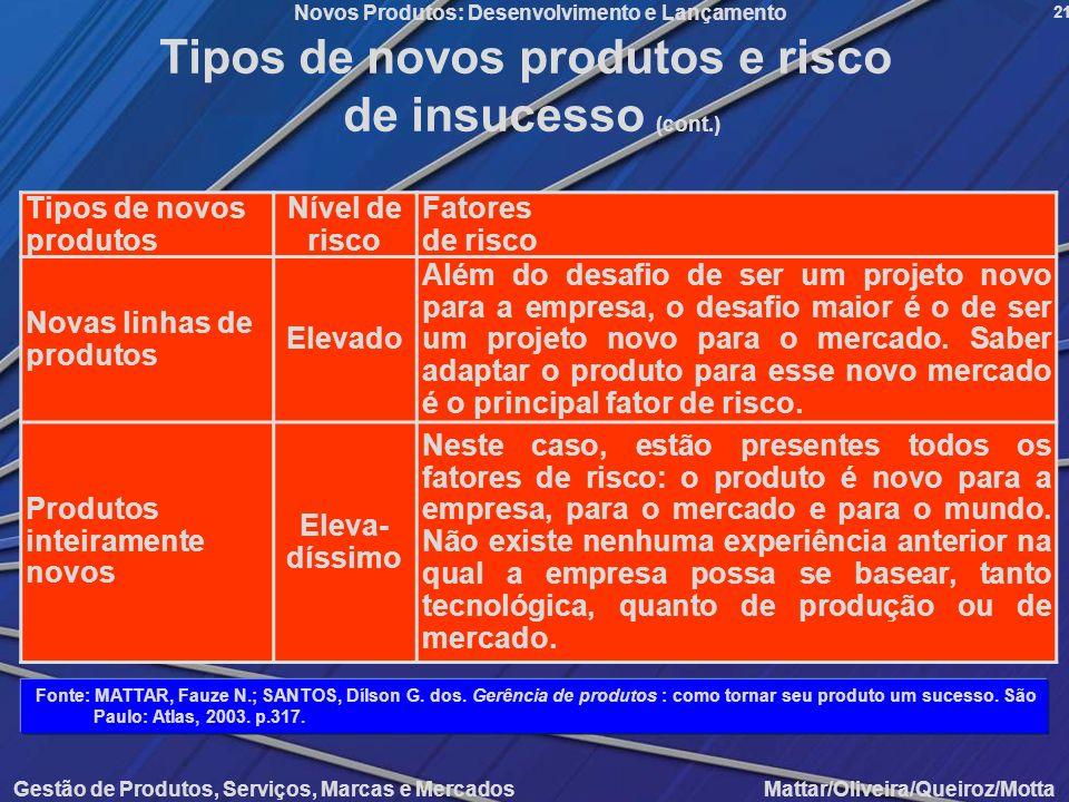 Gestão de Produtos, Serviços, Marcas e Mercados Mattar/Oliveira/Queiroz/Motta Novos Produtos: Desenvolvimento e Lançamento 21 Tipos de novos produtos