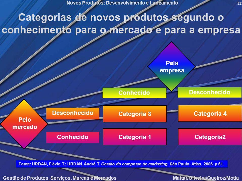 Gestão de Produtos, Serviços, Marcas e Mercados Mattar/Oliveira/Queiroz/Motta Novos Produtos: Desenvolvimento e Lançamento 22 Categorias de novos prod