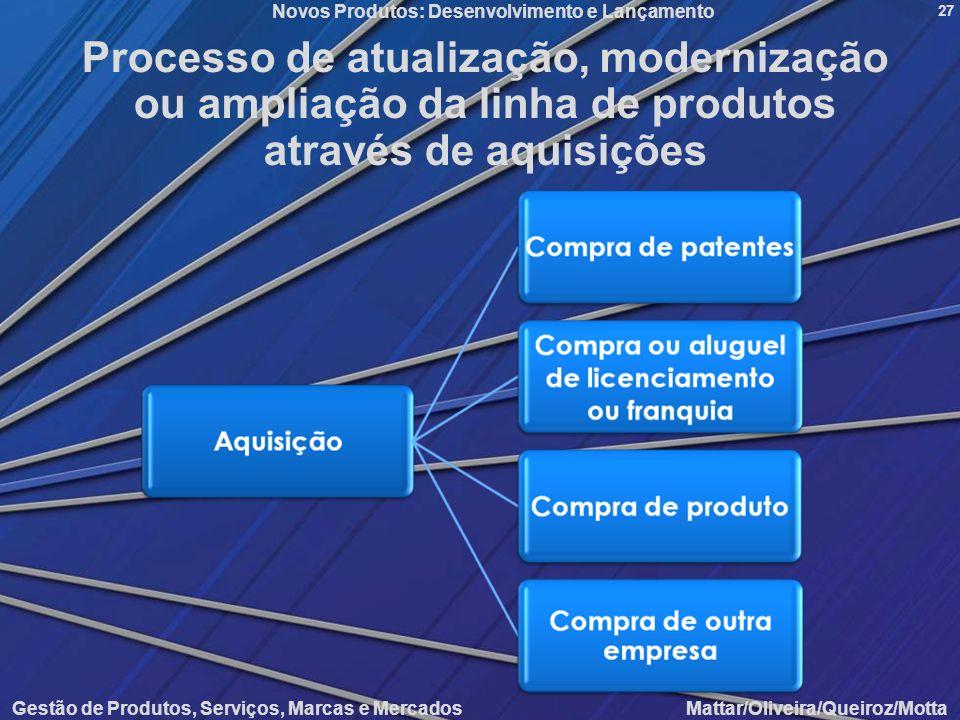 Novos Produtos: Desenvolvimento e Lançamento Gestão de Produtos, Serviços, Marcas e Mercados Mattar/Oliveira/Queiroz/Motta 27 Processo de atualização,