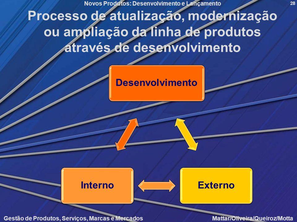 Novos Produtos: Desenvolvimento e Lançamento Gestão de Produtos, Serviços, Marcas e Mercados Mattar/Oliveira/Queiroz/Motta 28 Processo de atualização,