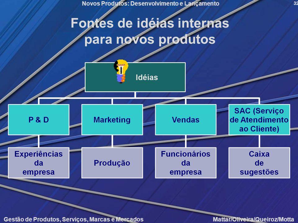 Gestão de Produtos, Serviços, Marcas e Mercados Mattar/Oliveira/Queiroz/Motta Novos Produtos: Desenvolvimento e Lançamento 32 Fontes de idéias interna