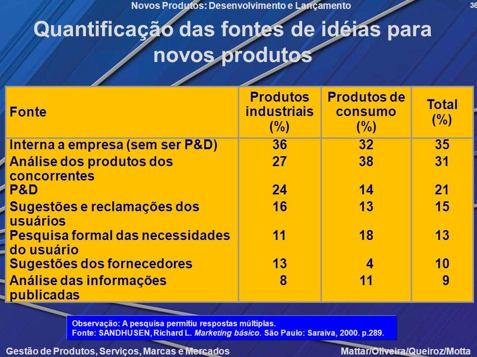 Gestão de Produtos, Serviços, Marcas e Mercados Mattar/Oliveira/Queiroz/Motta Novos Produtos: Desenvolvimento e Lançamento 36 Quantificação das fontes