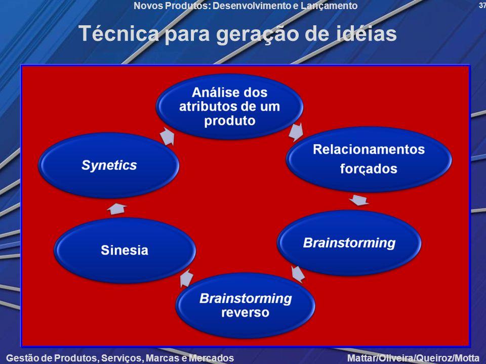 Gestão de Produtos, Serviços, Marcas e Mercados Mattar/Oliveira/Queiroz/Motta Novos Produtos: Desenvolvimento e Lançamento 37 Técnica para geração de