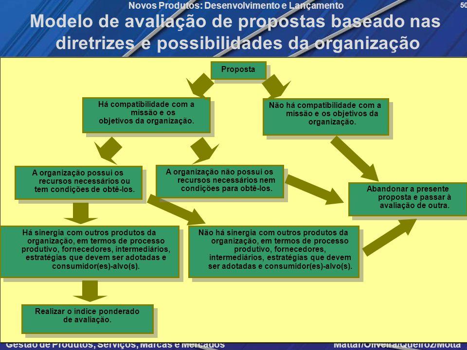 Gestão de Produtos, Serviços, Marcas e Mercados Mattar/Oliveira/Queiroz/Motta Novos Produtos: Desenvolvimento e Lançamento 50 Modelo de avaliação de p