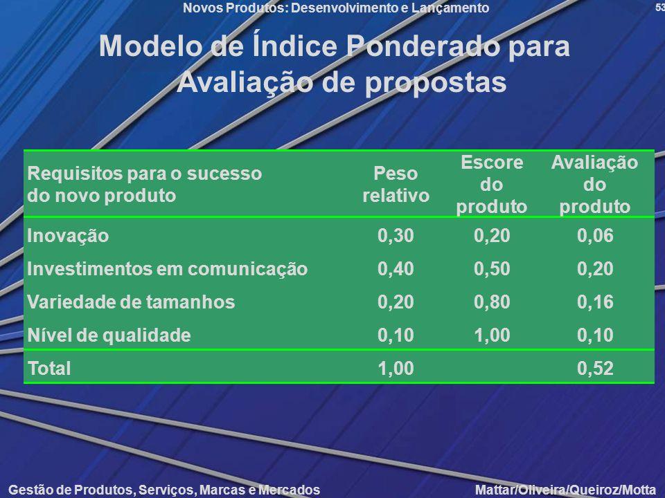 Gestão de Produtos, Serviços, Marcas e Mercados Mattar/Oliveira/Queiroz/Motta Novos Produtos: Desenvolvimento e Lançamento 53 Modelo de Índice Pondera