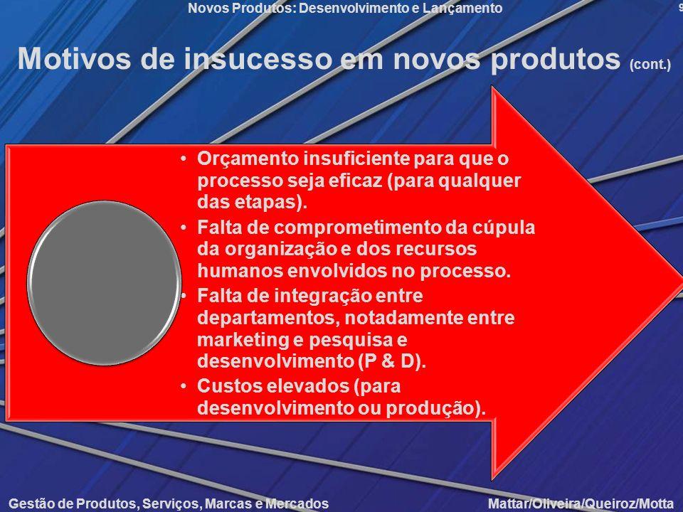 Gestão de Produtos, Serviços, Marcas e Mercados Mattar/Oliveira/Queiroz/Motta Novos Produtos: Desenvolvimento e Lançamento 9 Orçamento insuficiente pa