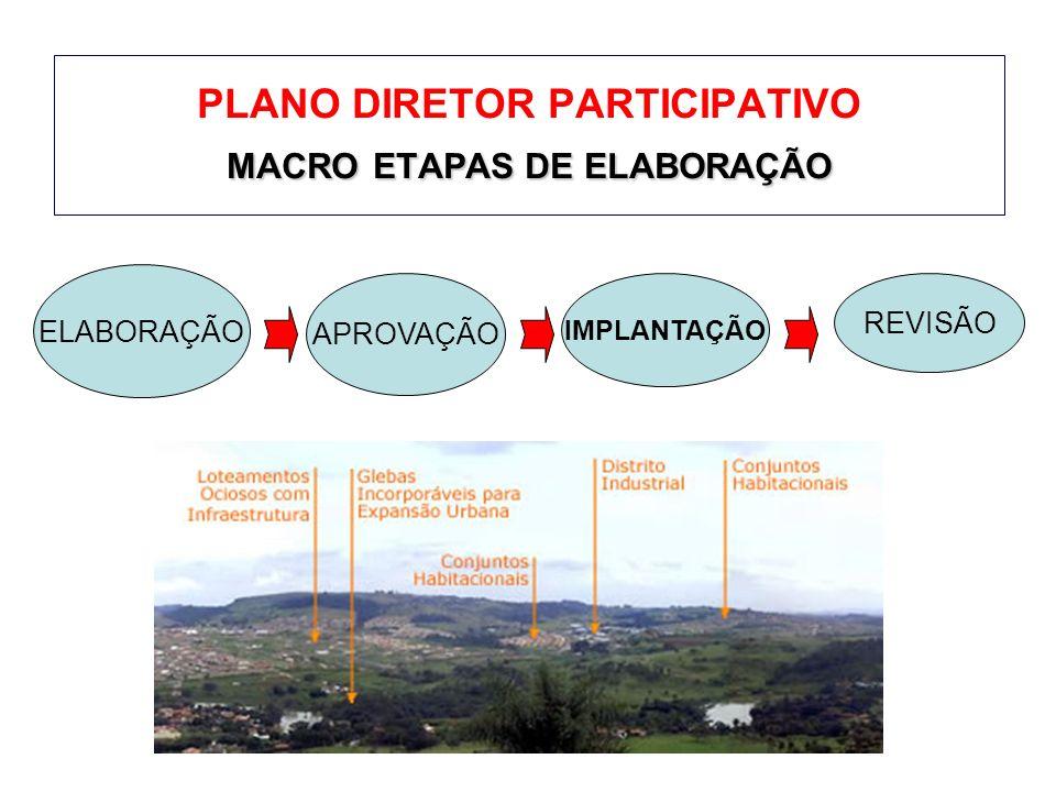 MACROETAPAS DE ELABORAÇÃO PLANO DIRETOR PARTICIPATIVO MACRO ETAPAS DE ELABORAÇÃO ELABORAÇÃO APROVAÇÃO IMPLANTAÇÃO REVISÃO