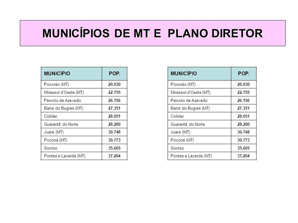 MUNICÍPIOS DE MT E PLANO DIRETOR MUNICÍPIOPOP.