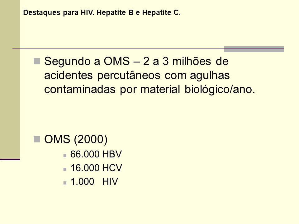 Segundo a OMS – 2 a 3 milhões de acidentes percutâneos com agulhas contaminadas por material biológico/ano. OMS (2000) 66.000 HBV 66.000 HBV 16.000 HC