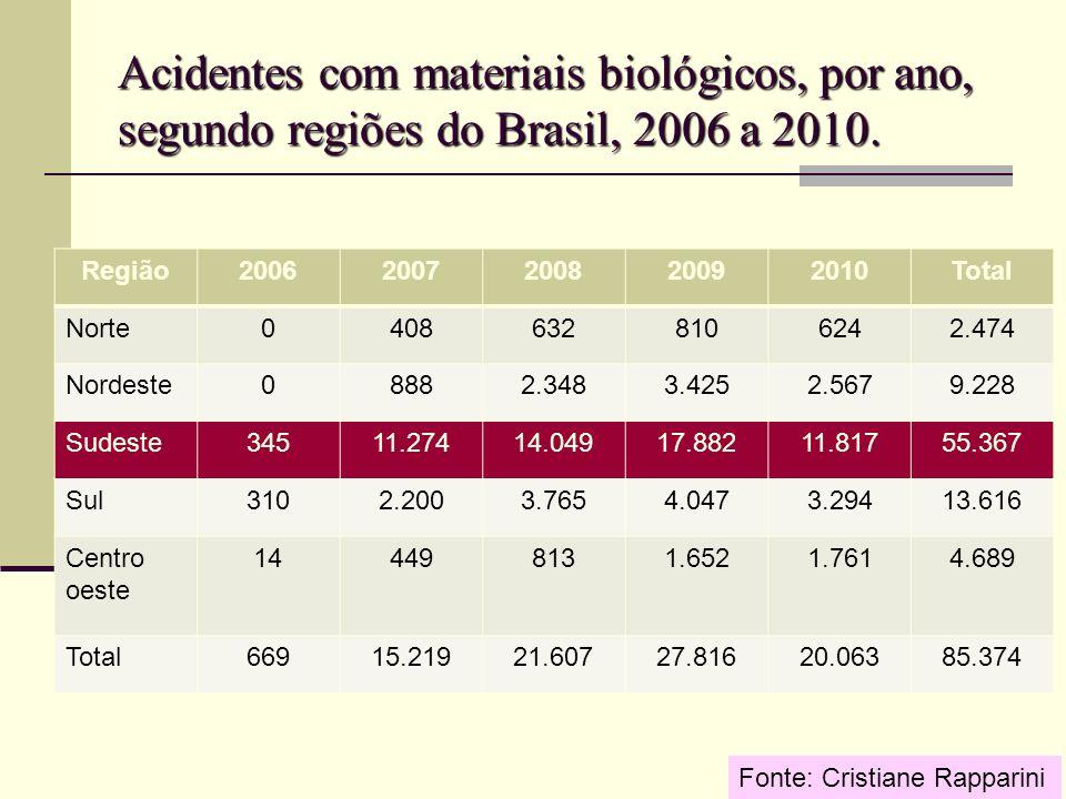 Acidentes com materiais biológicos, por ano, segundo regiões do Brasil, 2006 a 2010. Região20062007200820092010Total Norte04086328106242.474 Nordeste0