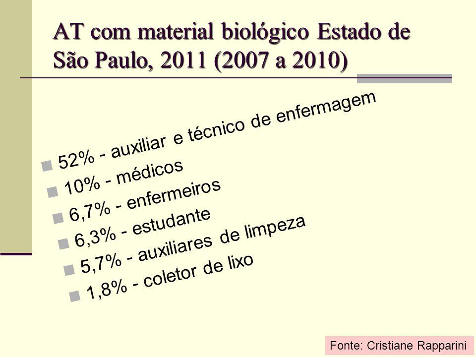AT com material biológico Estado de São Paulo, 2011 (2007 a 2010) 52% - auxiliar e técnico de enfermagem 10% - médicos 6,7% - enfermeiros 6,3% - estud