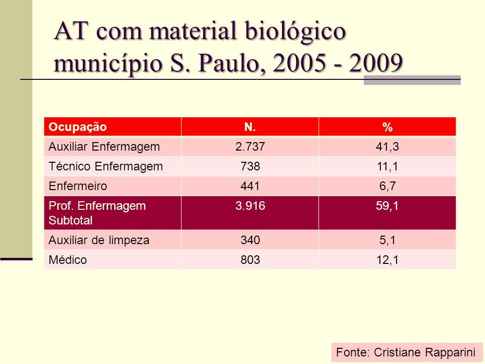 AT com material biológico município S. Paulo, 2005 - 2009 OcupaçãoN.% Auxiliar Enfermagem2.73741,3 Técnico Enfermagem73811,1 Enfermeiro4416,7 Prof. En