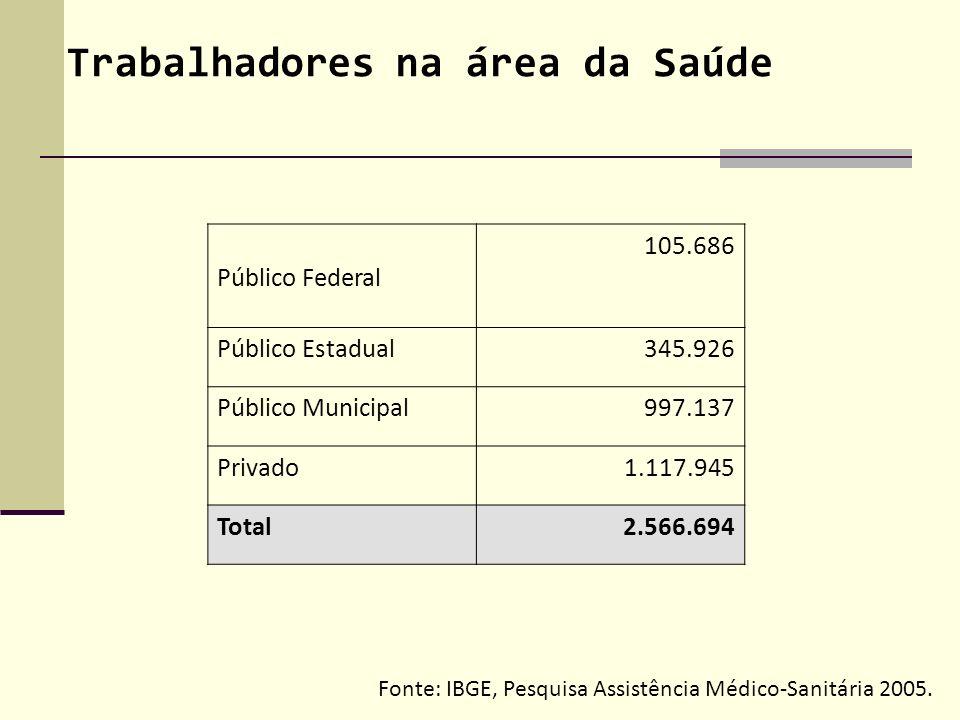 Trabalhadores na área da Saúde Público Federal 105.686 Público Estadual345.926 Público Municipal997.137 Privado1.117.945 Total2.566.694 Fonte: IBGE, P