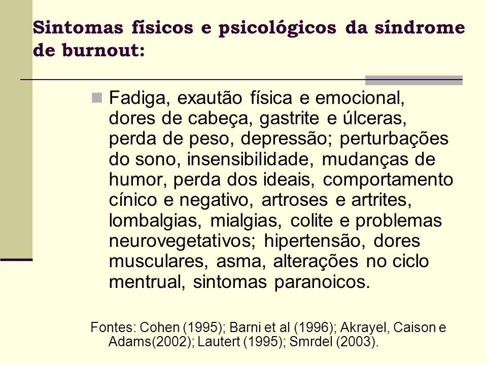 Sintomas físicos e psicológicos da síndrome de burnout: Fadiga, exautão física e emocional, dores de cabeça, gastrite e úlceras, perda de peso, depres