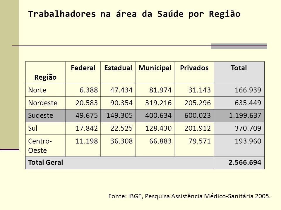 Trabalhadores na área da Saúde por Região Região FederalEstadualMunicipalPrivadosTotal Norte6.38847.43481.97431.143166.939 Nordeste20.58390.354319.216