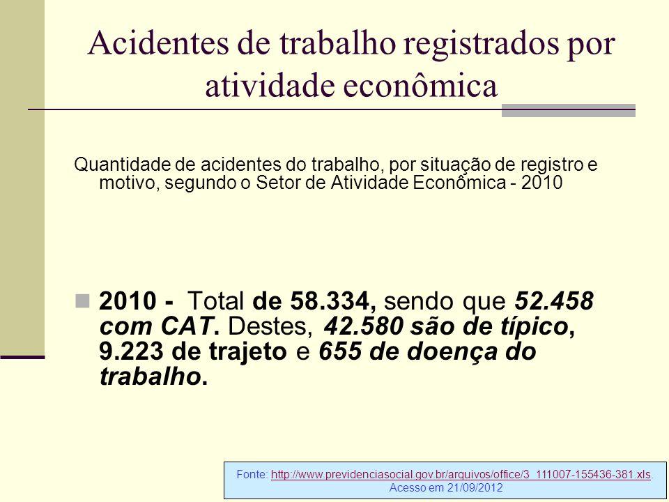 Acidentes de trabalho registrados por atividade econômica Quantidade de acidentes do trabalho, por situação de registro e motivo, segundo o Setor de A