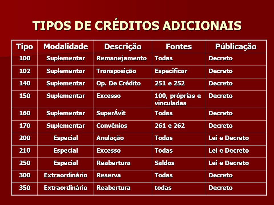 TIPOS DE CRÉDITOS ADICIONAIS TipoModalidadeDescriçãoFontesPúblicação 100SuplementarRemanejamentoTodasDecreto 102SuplementarTransposiçãoEspecificarDecr