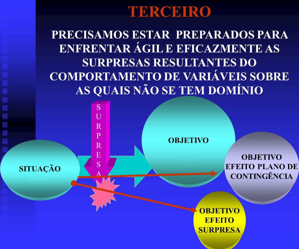 TERCEIRO PRECISAMOS ESTAR PREPARADOS PARA ENFRENTAR ÁGIL E EFICAZMENTE AS SURPRESAS RESULTANTES DO COMPORTAMENTO DE VARIÁVEIS SOBRE AS QUAIS NÃO SE TEM DOMÍNIO SITUAÇÃO OBJETIVO EFEITO PLANO DE CONTINGÊNCIA SURPRESASURPRESA OBJETIVO EFEITO SURPRESA