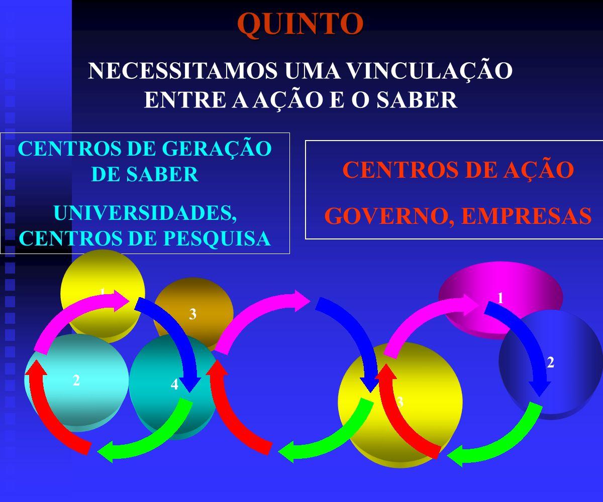 CENTROS DE GERAÇÃO DE SABER UNIVERSIDADES, CENTROS DE PESQUISAQUINTO NECESSITAMOS UMA VINCULAÇÃO ENTRE A AÇÃO E O SABER 1 3 2 4 CENTROS DE AÇÃO GOVERNO, EMPRESAS 1 3 2