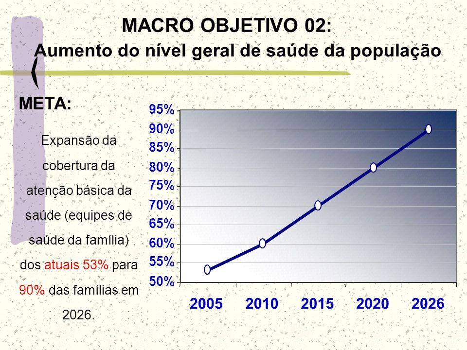 MACRO OBJETIVO 02: Aumento do nível geral de saúde da população 50% 55% 60% 65% 70% 75% 80% 85% 90% 95% 20052010201520202026 Expansão da cobertura da