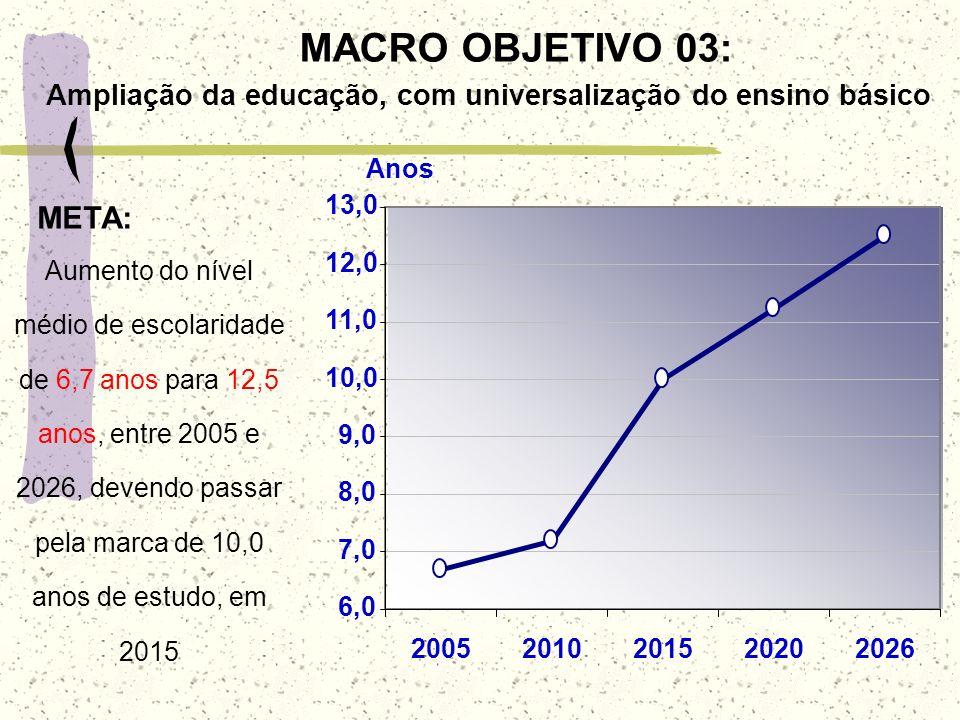 MACRO OBJETIVO 03: Ampliação da educação, com universalização do ensino básico META: Aumento do nível médio de escolaridade de 6,7 anos para 12,5 anos