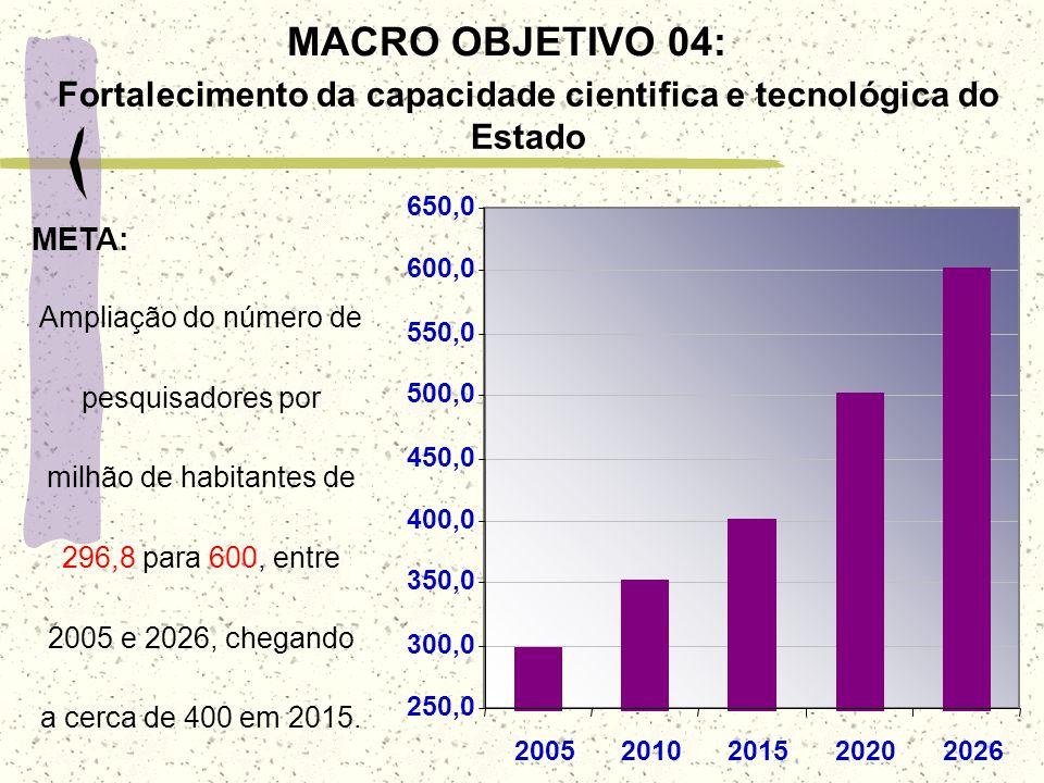 MACRO OBJETIVO 04: Fortalecimento da capacidade cientifica e tecnológica do Estado 250,0 300,0 350,0 400,0 450,0 500,0 550,0 600,0 650,0 2005201020152