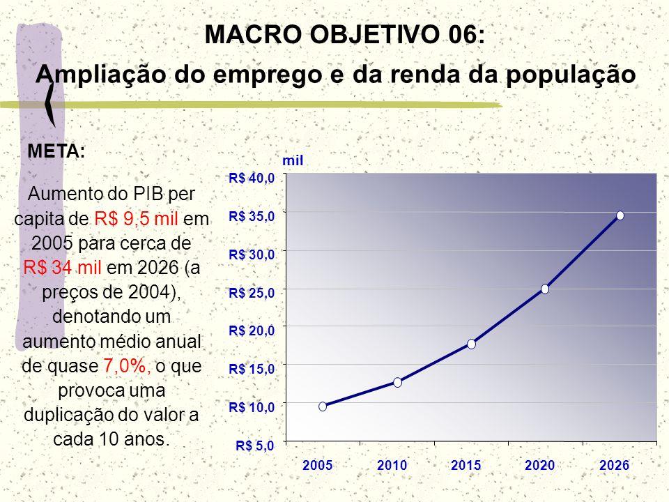 MACRO OBJETIVO 06: Ampliação do emprego e da renda da população Aumento do PIB per capita de R$ 9,5 mil em 2005 para cerca de R$ 34 mil em 2026 (a pre