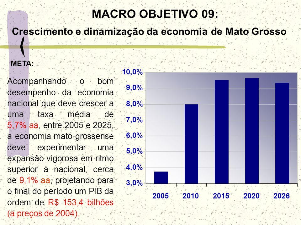 MACRO OBJETIVO 09: Crescimento e dinamização da economia de Mato Grosso 3,0% 4,0% 5,0% 6,0% 7,0% 8,0% 9,0% 10,0% 20052010201520202026 Acompanhando o b