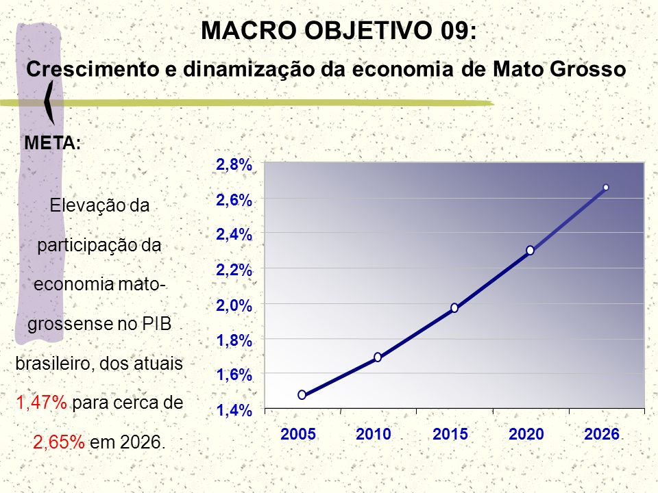 1,4% 1,6% 1,8% 2,0% 2,2% 2,4% 2,6% 2,8% 20052010201520202026 Elevação da participação da economia mato- grossense no PIB brasileiro, dos atuais 1,47%