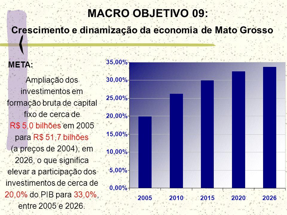 0,00% 5,00% 10,00% 15,00% 20,00% 25,00% 30,00% 35,00% 20052010201520202026 Ampliação dos investimentos em formação bruta de capital fixo de cerca de R