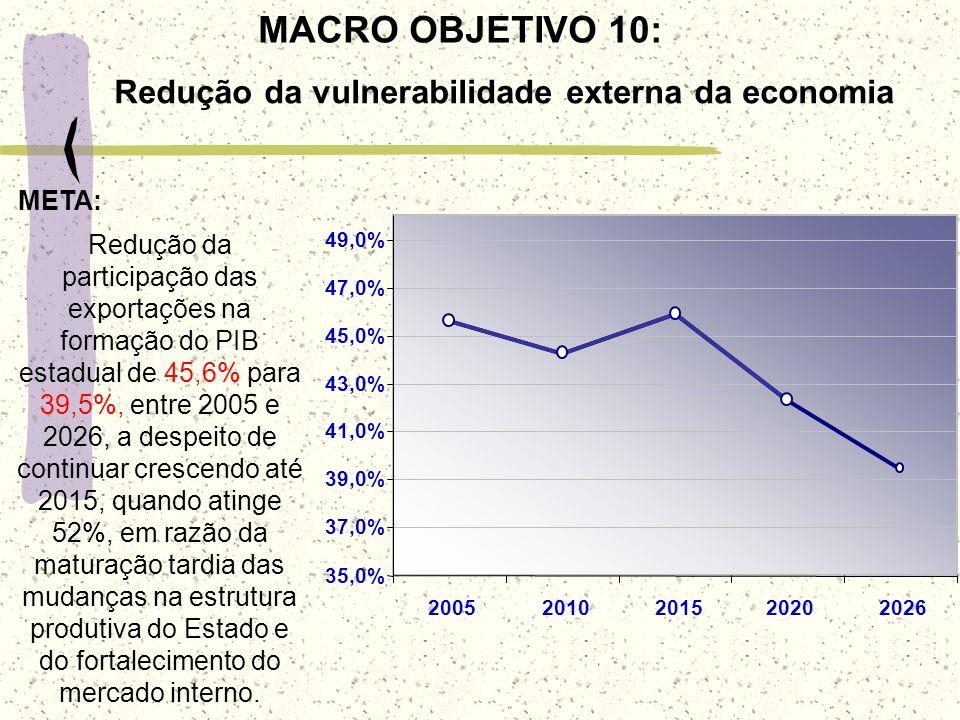 MACRO OBJETIVO 10: Redução da vulnerabilidade externa da economia 35,0% 37,0% 39,0% 41,0% 43,0% 45,0% 47,0% 49,0% 20052010201520202026 Redução da part
