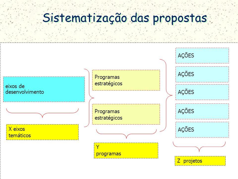 eixos de desenvolvimento Programas estratégicos Programas estratégicos X eixos temáticos AÇÕES Y programas Z projetos Sistematização das propostas