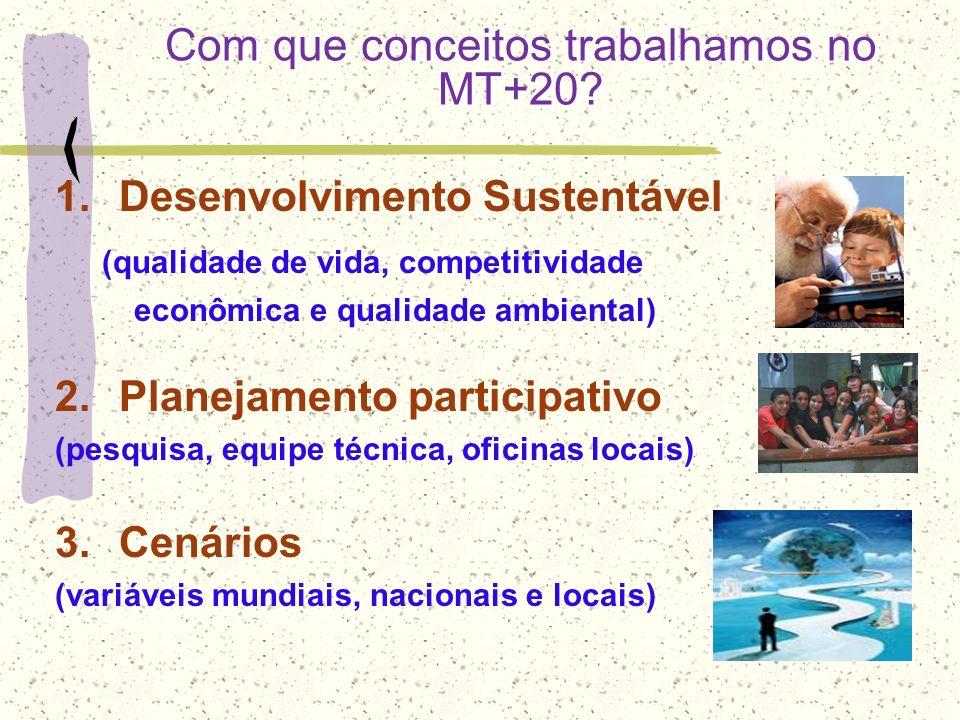 Com que conceitos trabalhamos no MT+20? 1.Desenvolvimento Sustentável (qualidade de vida, competitividade econômica e qualidade ambiental) 2.Planejame